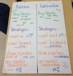 subtraction strategies for first grade | Addition / Subtraction Anchor Chart