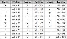 Cómo insertar símbolos con el teclado