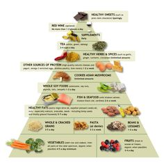 Dr. Weil's Anti-Inflammatory Diet (from Dr. Oz show)