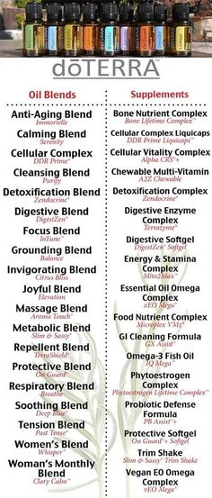 doTERRA oil blend names cheat sheet. Find the blend best suited for your unique health needs.