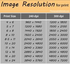 resolutions needed for different print sizes