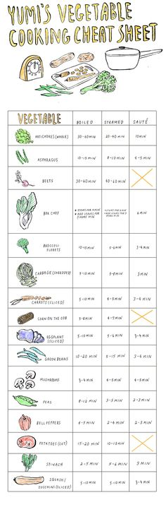 Yumi's Vegetable Cooking Cheat Sheet...for those of us who are still figuring out how to pick out the right kinds of vegetables.