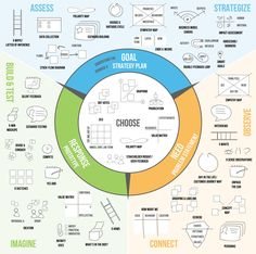 Design Thinking Process, Systems Thinking, Thinking Skills, Critical Thinking, Design Process, Design Thinking Workshop, Workshop Design, Linux, 6 Sigma
