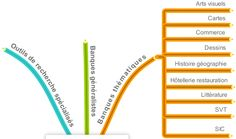 Documentation Académie de Rouen - Trouver des images sur le Web : moteurs de recherche, banques générales et thématiques