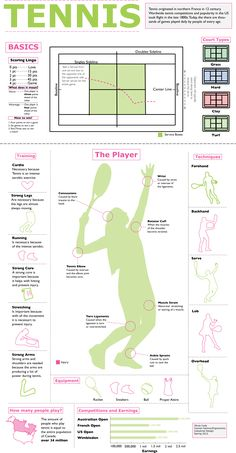 Tennis Infographic by Olivia Cody, via Behance