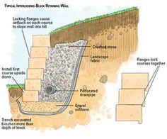 Building a Interlocking-block Retaining Wall