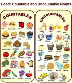 Countable nouns and uncountable nouns. Countable means you can find out the number of items, for example: 3 hamburgers. Uncountable means the item is too small or it cannot be put into a number, for example: butter and rice cannot be counted.