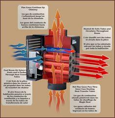 magic heater for wood stove | Magic Heat Heat Reclaimers