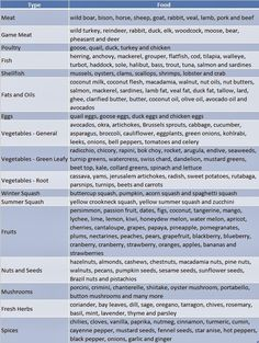 The list of Paleo diet food are the ingredients which are suggested to approximate a cave man diet during their days. Keep in mind that experts the world over may differ on a couple of specifics. We are along the way of revising this particular checklist in order to mirror the changing thinking about this topic, but it is not our goal to thoroughly report the ideas of the escalating quantity of experts in the subject matter, but we just aim to bring forward the best, healthiest paleo foo