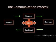 I found this resource valuable as it explains the communication process and talks through the barriers to effective communication.