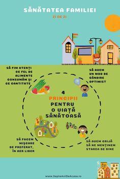 #Parenting #obiceiuri #sănătoase #familie Health Education, Kids Education, Optimism, Kids And Parenting, Parents, Map, Children, Healthy, Early Education