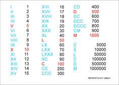 Liczby rzymskie. | Matematyczny Nerd School Humor, Roman Numerals, Algebra, Hand Lettering, Nerd, Math, Math Lessons, Scrappy Quilts, Teachers