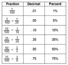 Fractions and Decimals: This tune helps in the teaching of converting fractions to decimals and decimals to fractions. Students will learn the concepts of numerator and denominator through this math songs comprehensive lyrics. Math Formulas, Math Help, Basic Math, Math Fractions, Math Numbers, Homeschool Math, Homeschooling, 4th Grade Math, Math For Kids