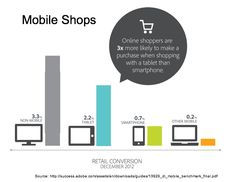 25 Smartphone and Tablet Research Charts