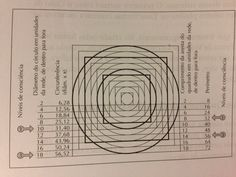 Níveis de consciência. Os círculos e quadrados da consciência humana (Geometria Sagrada)