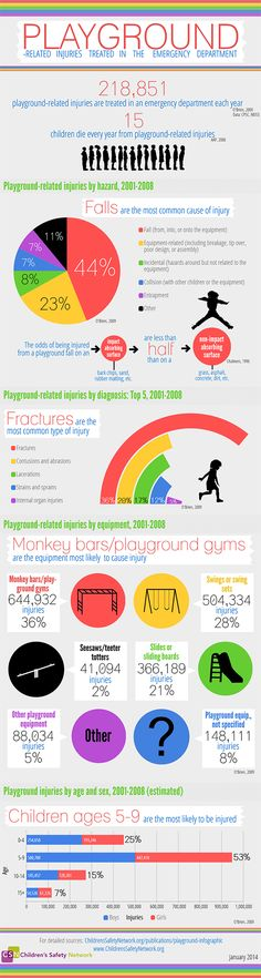 218,851 playground-related injuries are treated in an emergency department each year. This infographic breaks down playground-related injuries by hazard, diagnosis, equipment, and age and sex.