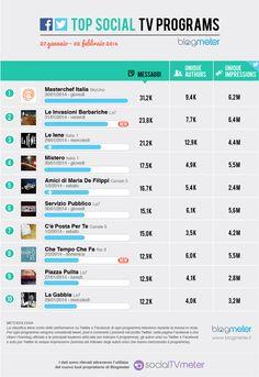 Top Social TV Programs 20140204