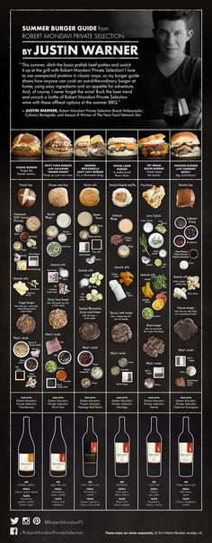 Coolinventive burger and wine pairings. We especially love the veggie burger idea! (Unique Burger Recipes) The post inventive burger and wine pairings. We especially love the veggie burger idea! … appeared first on Recipes 2019 . Summer Burgers, Fancy Burgers, Wine Recipes, Cooking Recipes, Easy Recipes, Cooking Food, Cooking Tips, Good Food, Yummy Food