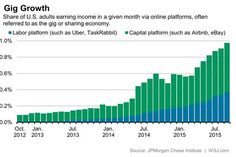 Gig Economy Attracts Many Workers, Few Full-Time Jobs - Real Time Economics - WSJ