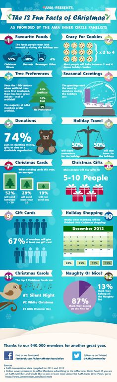 Fun Facts of Christmas #christmasfacts