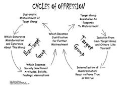 Cycles of Oppression diagram