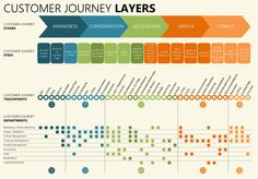 Here are eleven examples of customer journey maps for inspiration. Now, gather a cross-functional team and develop your own customer journey map. Experience Map, User Experience Design, Customer Experience, Customer Service, Web Design, Design Visual, Graphic Design, Customer Journey Touchpoints, Customer Journey Mapping
