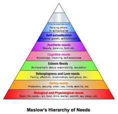 maslow.......... as if I could ever forget this..... but at least this is pretty:)