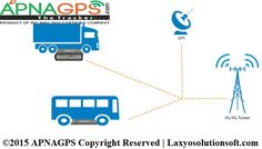 Apna GPS  are provide to best fleet management software .Apnagps are provide completely feet management system to all types of vehicles, track, car, heavy loaded vehicles etc. Apna GPS vehicle tracking device is a complete solution for cost management, tracking and positioning, emergency alarms, reports, sensors, geo fencing reports and alarms.  If you want know more about us visit at - http://www.apnagps.com/fleet-management-system/