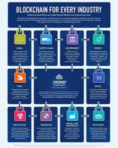 ➕ Blockchain for Every Industry!! ↗ Exploring blockchain uses cases beyond Bitcoin and financial services!!  @follow @hichamsouilmi for more . . . . . . . . . . . . #infographic #infographics #blockchain #bitcoin  #tech  #technology  #data #growthhacking #growthhack #startups #startup #entrepreneurship #entrepreneur #startuplife #sales #b2b #ecommerce  #mtl #mtlmoments #bigdata  #villedemontreal #igersmontreal #like4likev #like #instadaily #bestoftheday #Hashtags #HTers #webstagram