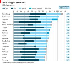 of the carnivores Who eats most meat? Vegetarians should look awayWho eats most meat? Vegetarians should look away Mutton Goat, Types Of Diseases, Economic Research, How To Become Vegan, Soy Products, World's Biggest, French Polynesia, Growing Up