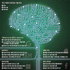 주요 기업의 인공지능 기술 비교