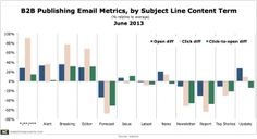 Email Subject Lines: Which Terms Work, and Which Don't - Marketing Charts Marketing Technology, Marketing Automation, The Marketing, Content Marketing, Social Media Marketing, Sale Emails, Email Subject Lines, Email Campaign, Messages