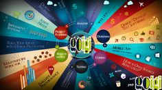Goigi is one of the fastest growing companies in website design and web development path. This is the only company in India who makes design with search engine friendly and deliver project on given time frame. Goigi is introduce website in different platforms according to the client need and many options in logo design in limited cost.
