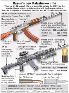 The Russian military has declared that the assault rifle will replace the as the standard-issue infantry assault rifle. It is capable of firing both Russian and NATO-caliber ammunition. This infographic compares the two firearms. Ak 74, Weapons Guns, Guns And Ammo, Glock Guns, Airsoft, Kalashnikov Rifle, Assault Rifle, Cool Guns, Military Weapons