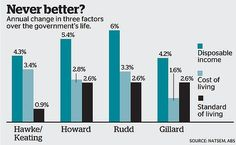 Life is much better under Labor after all, says study August 31, 2013. The Gillard government oversaw the smallest increase in cost of living of any Australian government for at least 25 years despite the introduction of the carbon tax, a new study has found.  Moreover, Australian households have seen real incomes - disposable income minus cost of living increases - rise 15 per cent since just after Labor took office, giving the average household a $5324 a year boost, or $102 a week.
