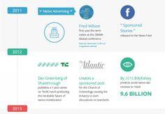Happy Birthday: Drei Jahre Native Advertising im Überblick [Infografik]