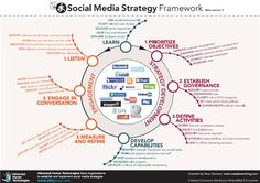 Launch of Social Media Strategy Framework - Trends in the Living Networks