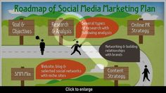 Roadmap for social media marketing plan