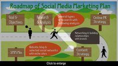 Roadmap for social media marketing plan