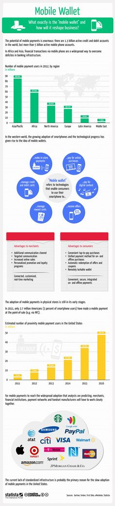 Mobile Wallet infographic by statista Mobile Advertising, Mobile Marketing, Marketing And Advertising, Online Marketing, Marketing Ideas, Technology Hacks, Technology Gifts, Educational Technology, Computer Lab Posters