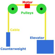 Teaching Engineering---A diagram shows the arrangement of the elevator, cable, pulleys, motor and counterweight. Steam Learning, Life Learning, Student Learning, Science Guy, Science Fair, Pulleys And Gears, Kindergarten Prep, Force And Motion, Steam Activities