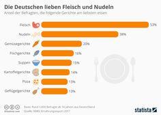 Infografik: Die Deutschen lieben Fleisch und Nudeln