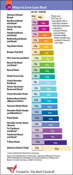 didn't know that skinless chicken breast has the least fat and skinless chicken thigh has the most