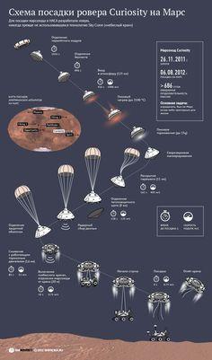 Схема посадки марсохода НАСА Curiosity | РИА Новости