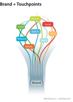 Brands + Touchpoints