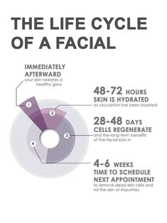 The start to healthy skin is by having regular facials, but how often should you really get them? If you take a look at the life cycle of a facial picture, you can understand how the skin reacts with time and when to schedule your next appointment with your Medical Esthetician.  You have questions, we've solutions! Ask away www.hsa-spa.com Havens Spa | 905.826.7864 #Estheticians