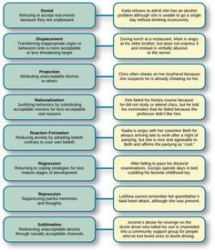 defense mechanisms worksheets | Psychodynamic Defence Mechanisms ...