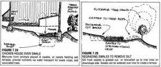 4 Courageous Tricks: Garden Tool Bag Hands garden tool shed tips.Garden Tool Ideas Potting Benches types of garden tool. Garden Tool Organization, Garden Tool Storage, Garden Tool Bag, Garden Tools, Eco Garden, Garden Journal, Garden Ideas, Chicken Garden, Permaculture Design