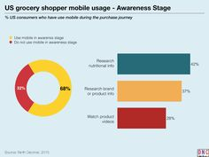 keynote charts Mapping the Grocery Shoppers Mobile Path-to-Purchase.018_