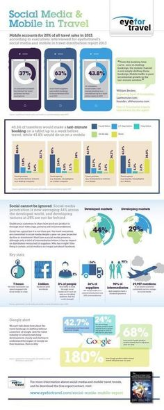 Essential mobile and social stats for travel industry movers and shakers